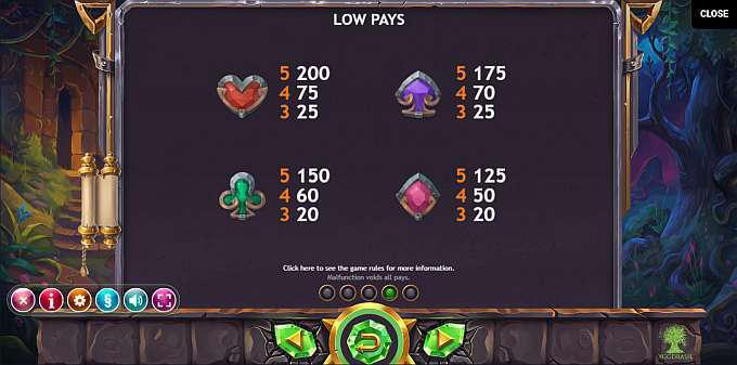Ozwins Jackpot Slot Paytable