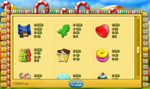 Sugar Train Slot Bonus